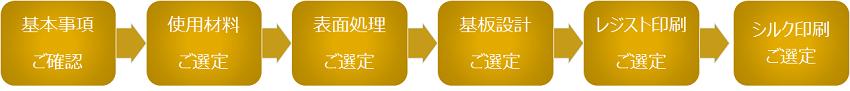 基板設計の流れ